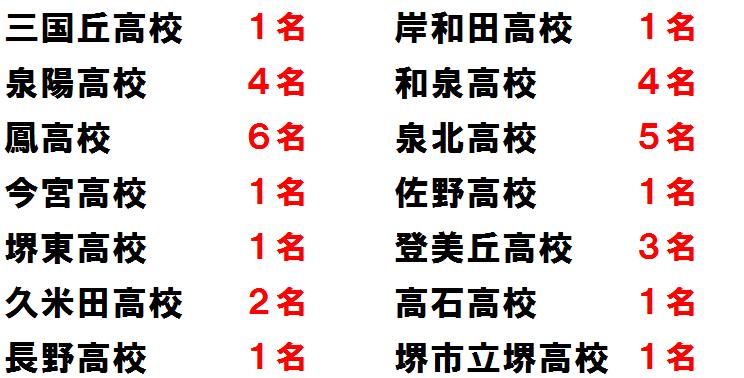 啓学館ゼミナール2013公立高校合格実績