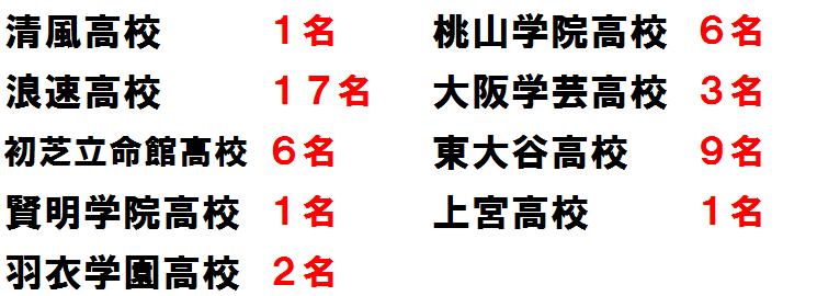 啓学館ゼミナール2013私立高校合格実績